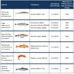 State of commercial fish stocks in the Mediterranean EU waters